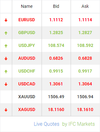Live forex currency widgets