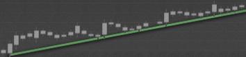 技術分析-外匯走勢 (Trend)