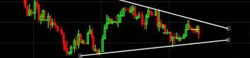 Forex Chart Patterns | Technical Analysis Patterns