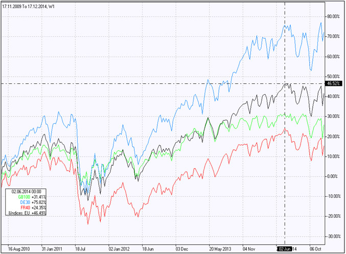 European Stock Indices
