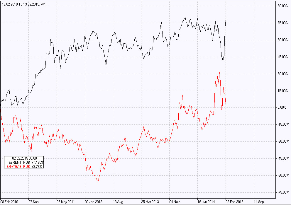Natural gas vs Russian ruble