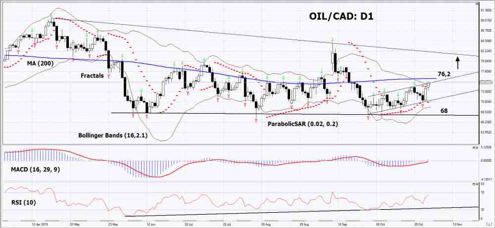 OIL/CAD