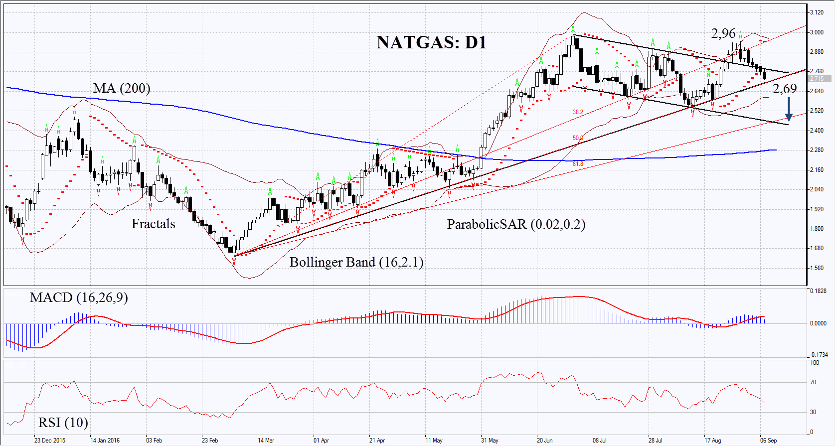Natural Gas Live Chart