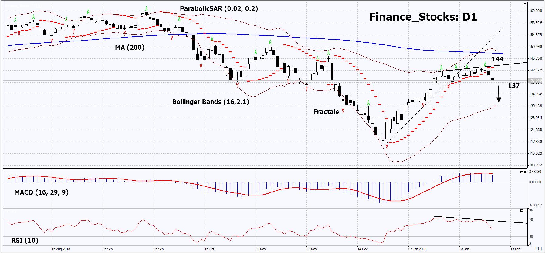 Finance_Stocks