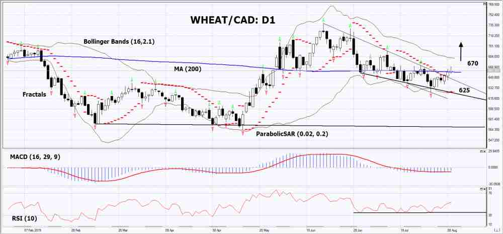 WHEAT/CAD