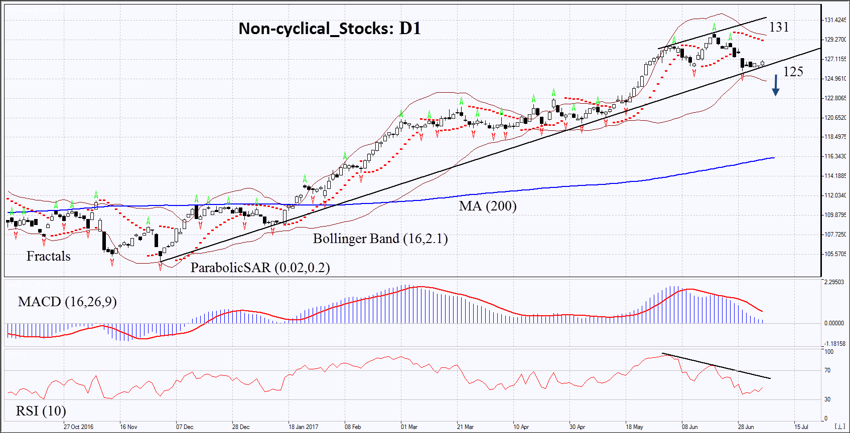 The Complete List Of All 674 Consumer Cyclical Stocks That Pay Dividends