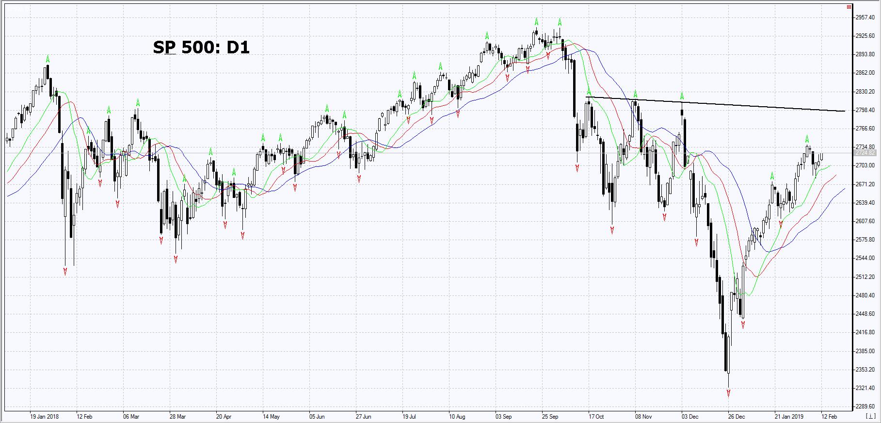 Market Overview IFC Markets chart