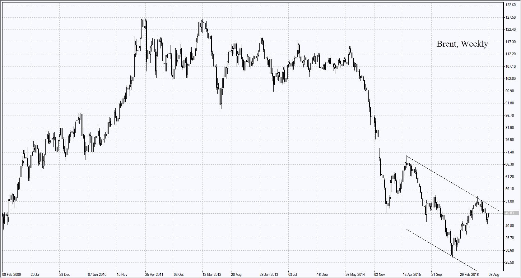 brent-oil-chart
