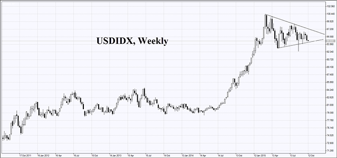 market-overview-us-dollar-index-chart