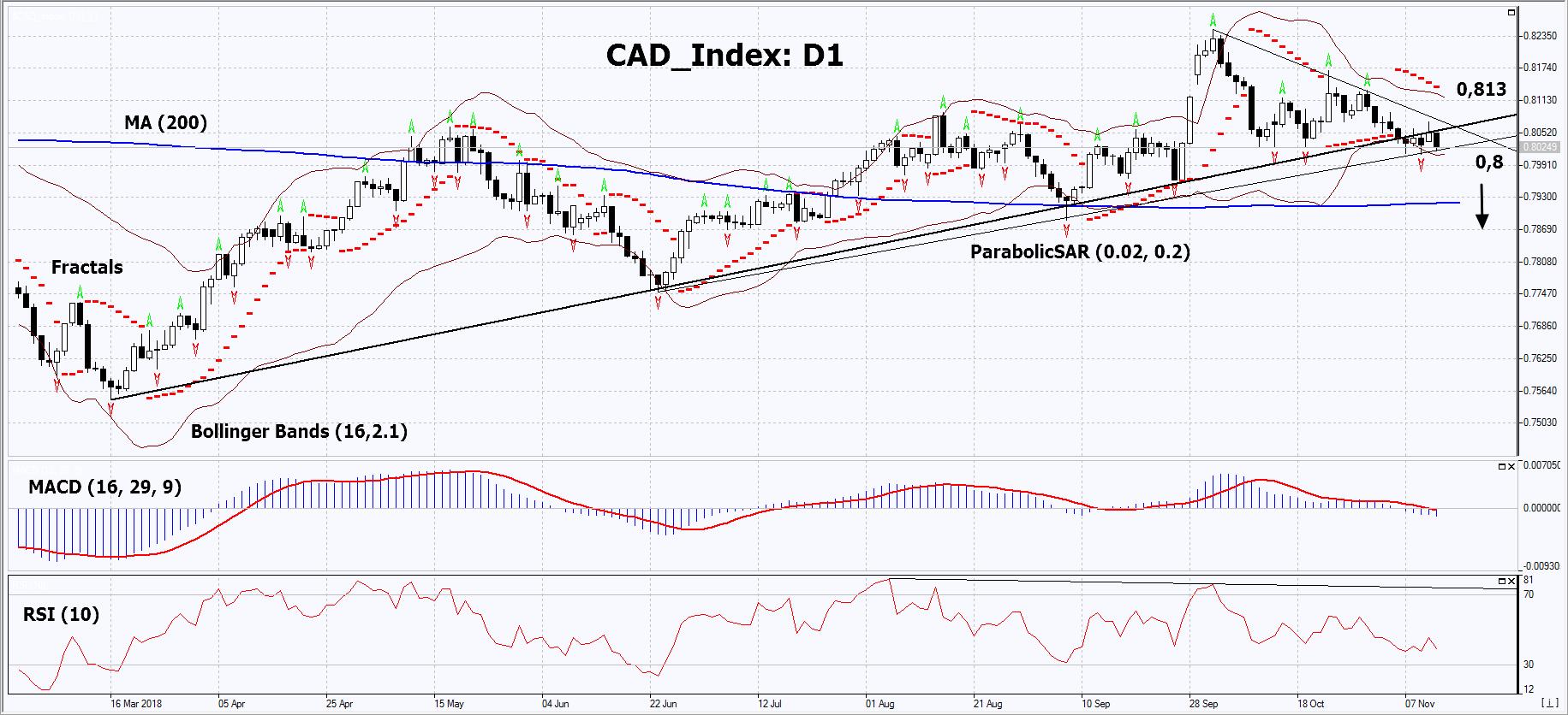 CAD_Index