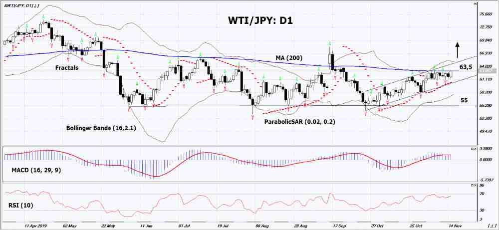 WTI/JPY