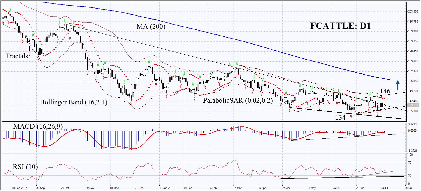 Dimcoin price prediction india : Uptoken qiniu 74