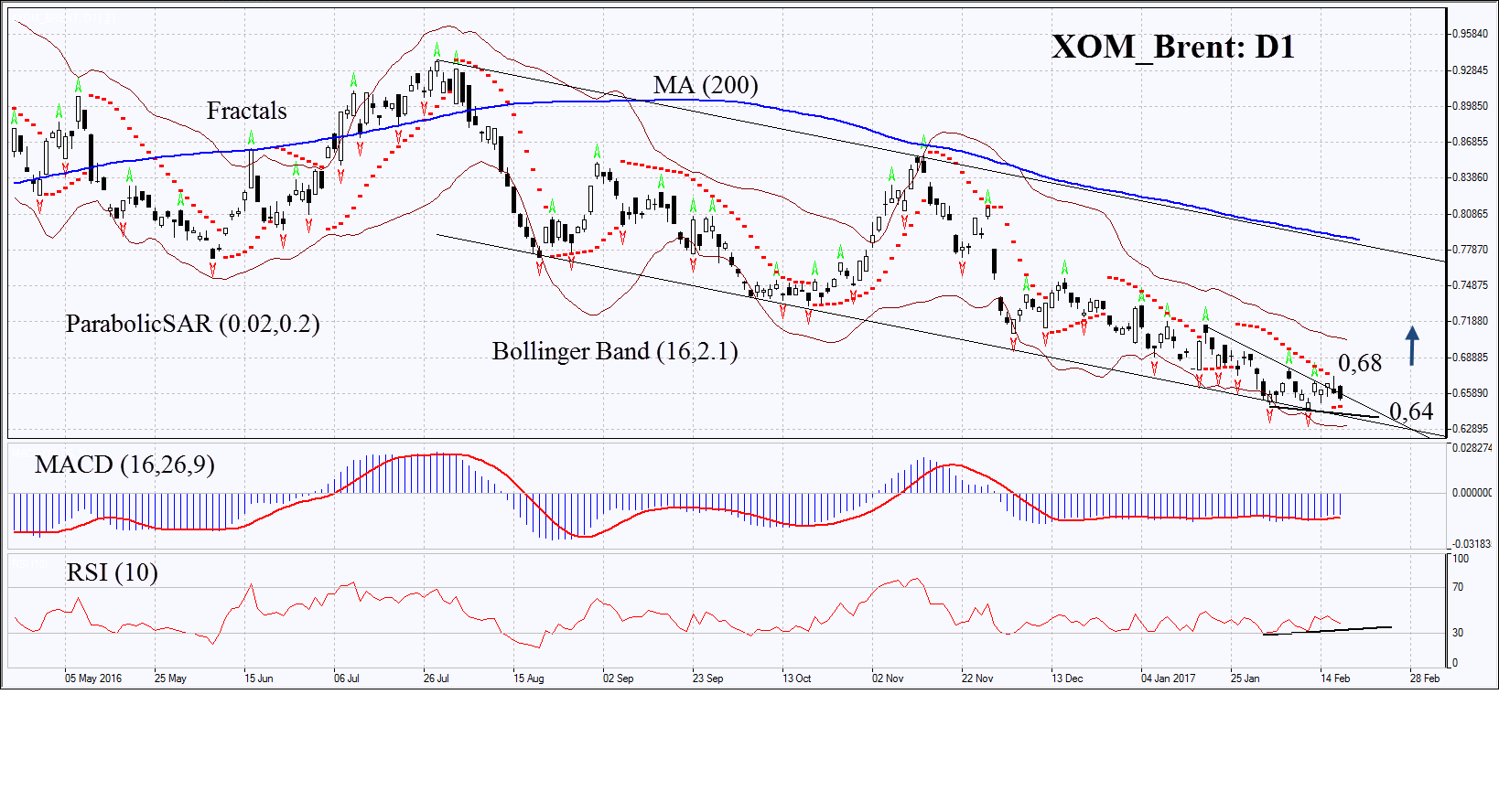 &XOM/BRENT Forecast | Oil price increase may trigger shale