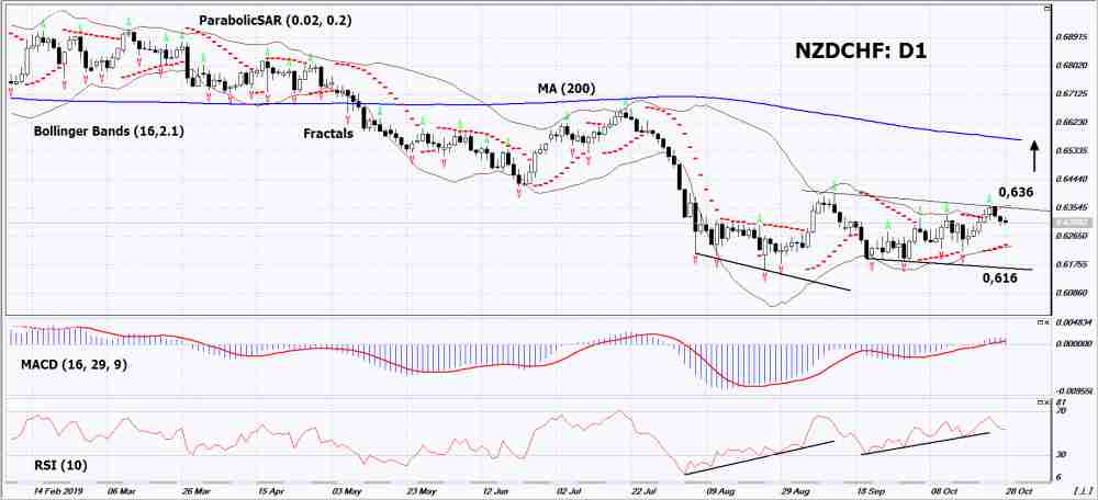 forex 16 02 analyse graphique hebdomadaire trader sur largent