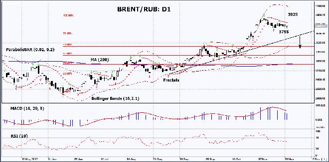 BRENT/RUB