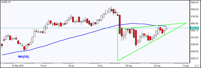 AU200 tests MA(50) and consolidation triangle    09/05/2019 Market Overview IFC Markets chart