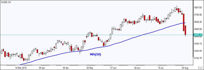 AU200 drops below MA(50)    08/06/2019 Market Overview IFC Markets chart