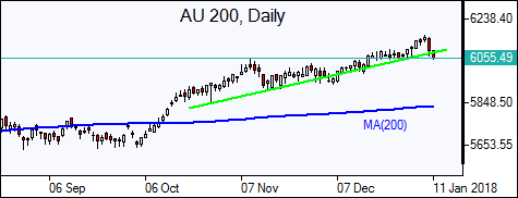 AU200
