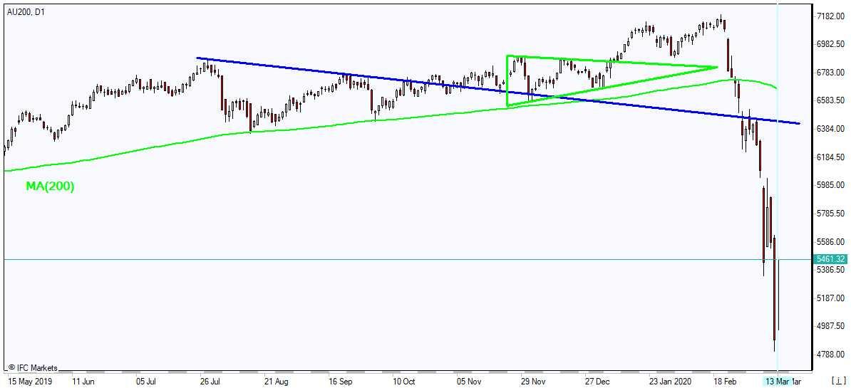 AU200  rebounds toward MA(200) 3/13/2020 Market Overview IFC Markets chart
