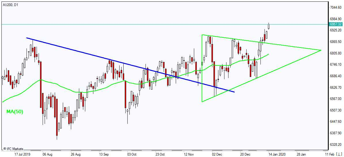AU200 rising above MA(50) 1/14/2020 Market Overview IFC Markets chart