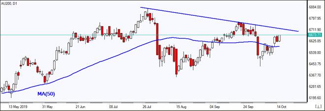 AU200 closes above MA(50)  10/15/2019 Market Overview IFC Markets chart