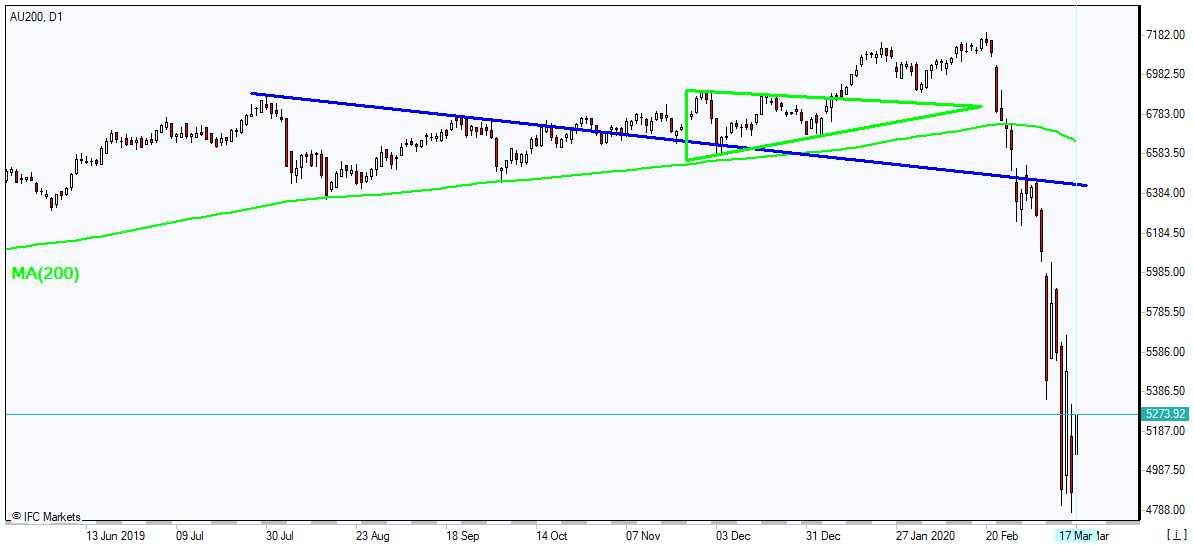 AU200 rebounding below MA(200) 3/17/2020 Market Overview IFC Markets chart
