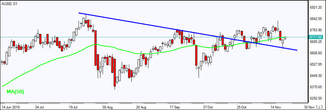 AU200 testing MA(50)     11/22/2019 Market Overview IFC Markets chart