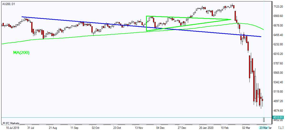 AU200 rplunges below MA(200) 3/23/2020 Market Overview IFC Markets chart
