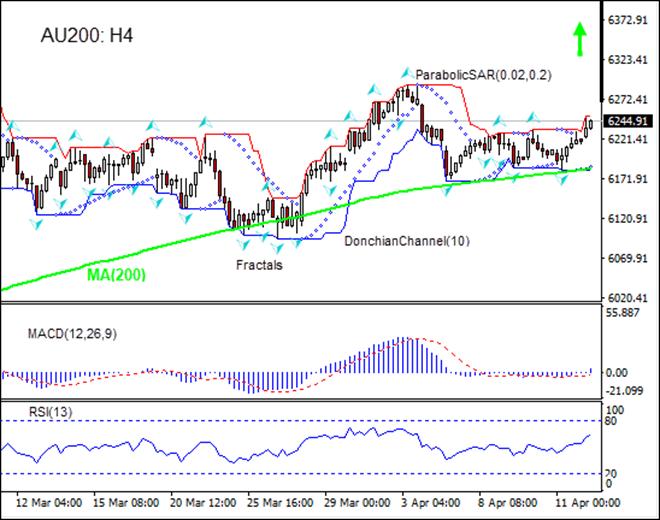 AU200 gaining above MA(200) 04/12/2019 Technical Analysis IFC Markets chart