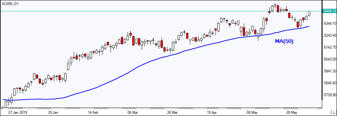 AU200 rises above MA(50)  06/07/2019 Market Overview IFC Markets chart