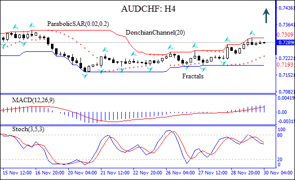 AUDCHF still in uptrend  Technical Analysis IFC Markets chart
