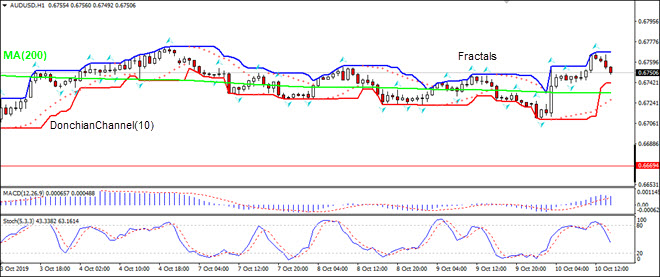 AUDUSD rising above MA(200)