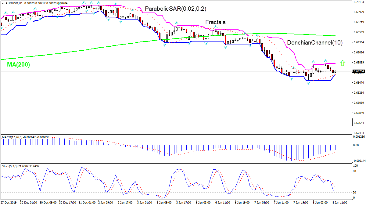 AUDUSD rising toward MA(200)