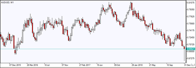 AUDUSD به پایین سطح طی چند سال اخیر رسید 01/03/2019 نمودار بررسی بازار IFC Markets