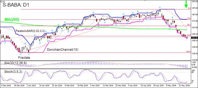 BABA is falling below MA(200)  05/30/2019 Technical Analysis IFC Markets chart
