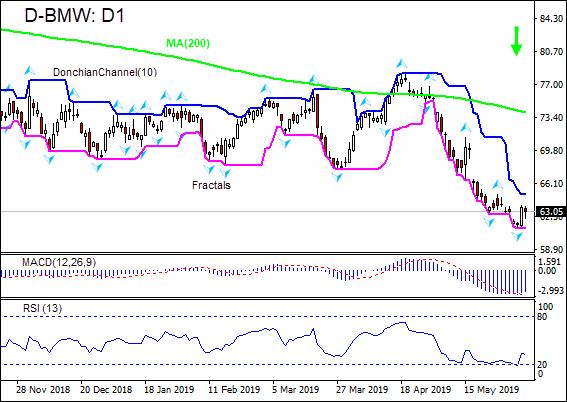 BMW falling below MA(200)  06/06/2019 Technical Analysis IFC Markets chart