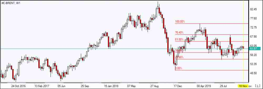 BRENT falls to Fibonacci  38.2     11/21/2019 Market Overview IFC Markets chart