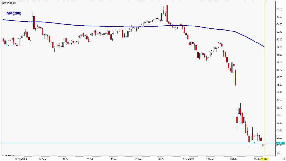 Brent plunges below MA(200) 3/31/2020 Market Overview IFC Markets chart