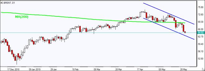 BRENT falls below MA(200)  05/31/2019 Market Overview IFC Markets chart