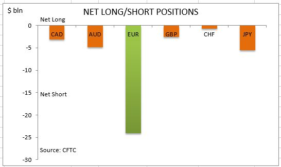 commitment of traders netlong short