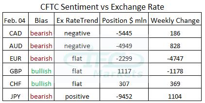 CFTC Sentiment vs Exchange Rate