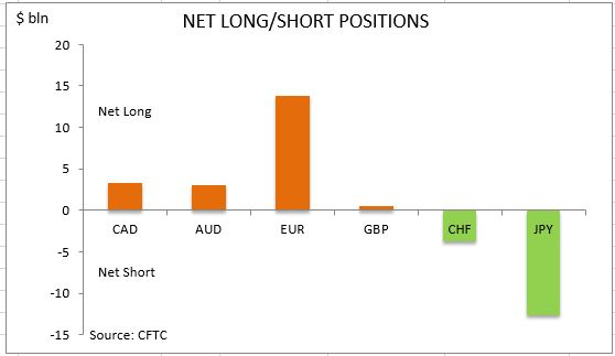 commitment of traders net long short