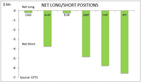 commitment of traders net long short