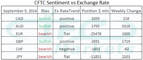 CFTC Sentiment vs Exchange Rate