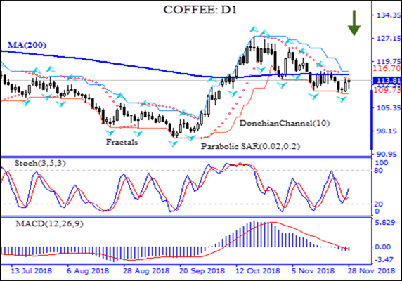 Coffee price falls below MA(200) Technical Analysis IFC Markets chart