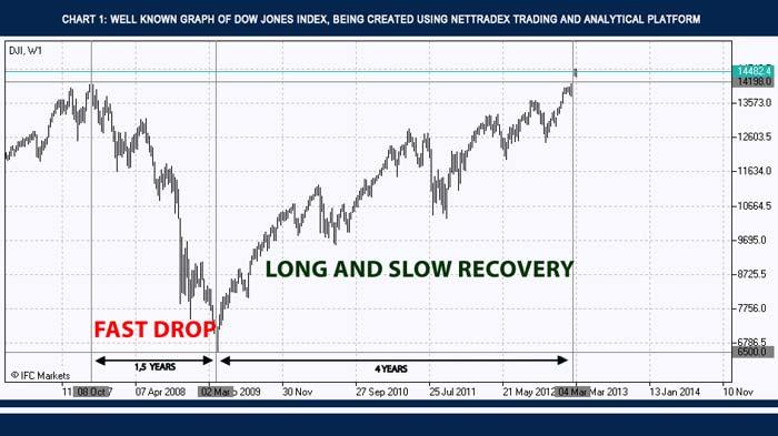 NetTradeX - Graph of Dow Jones Index