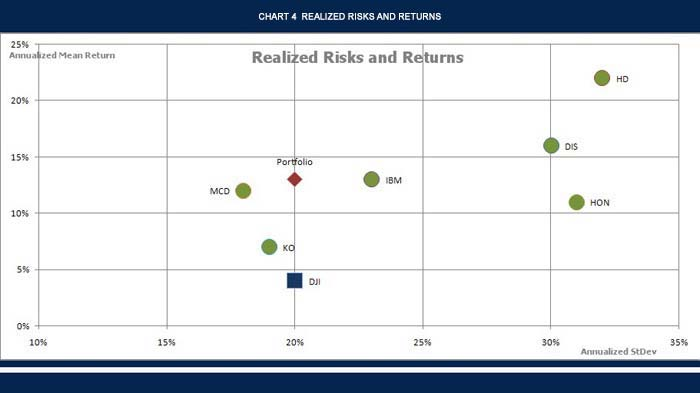 Realized risks and returns