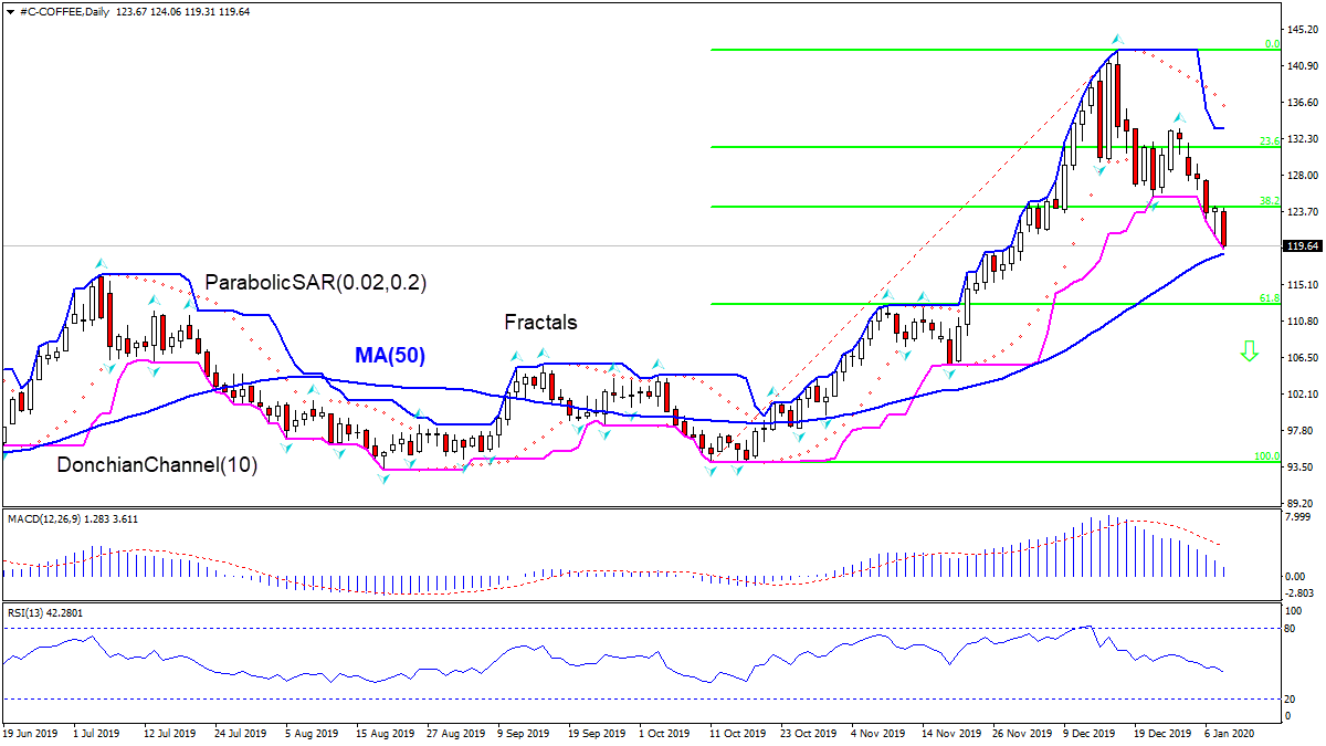 COFFEE:D1 is testing MA(50) 1/9/2020 Technical Analysis IFC Markets chart