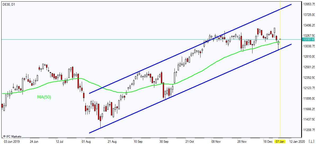 DE30 rebounding inside channel  01/07/2020 Market Overview IFC Markets chart