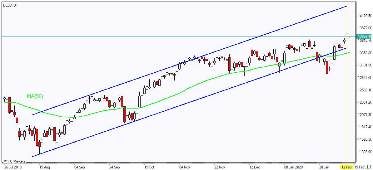 DE30 rallies above MA(50) 2/13/2020 Market Overview IFC Markets chart